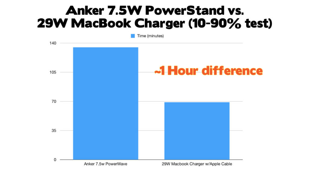 Anker 7.5W PowerStand vs 29W MacBook Charger